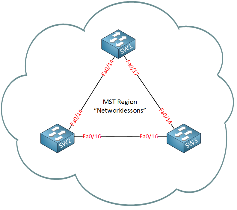 mst region three switches example