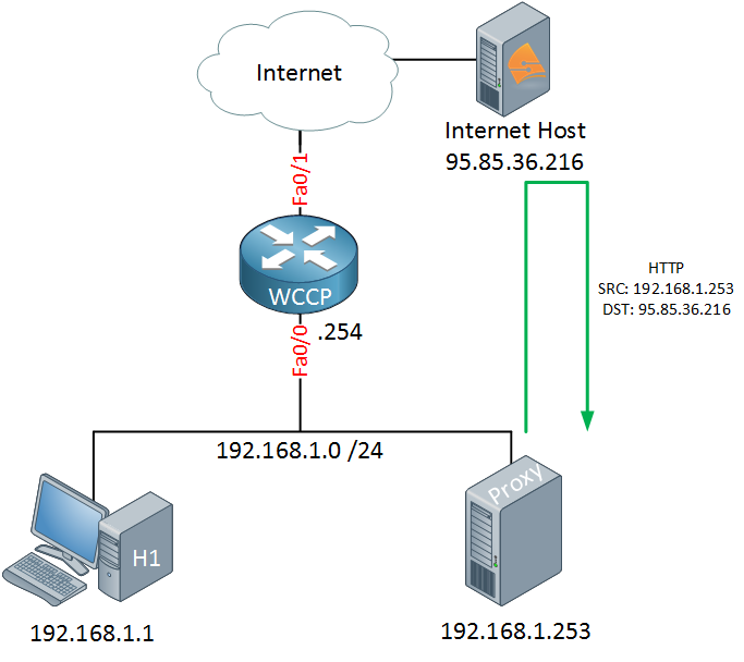 wccp proxy retrieving http from internet