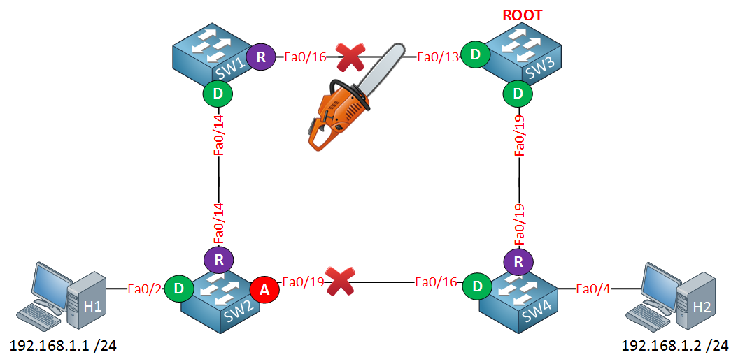 4 switches spanning tree link failure