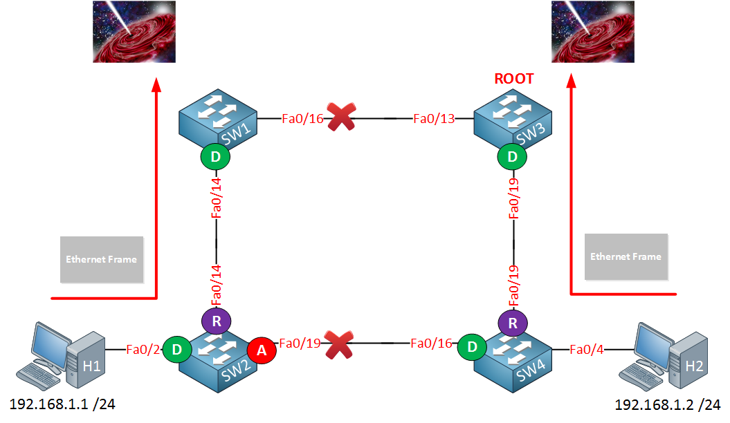 4 switches spanning tree lost packets