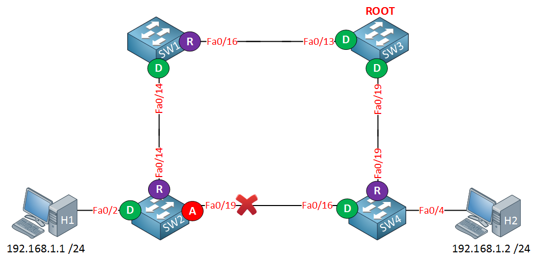 4 switches spanning tree port states
