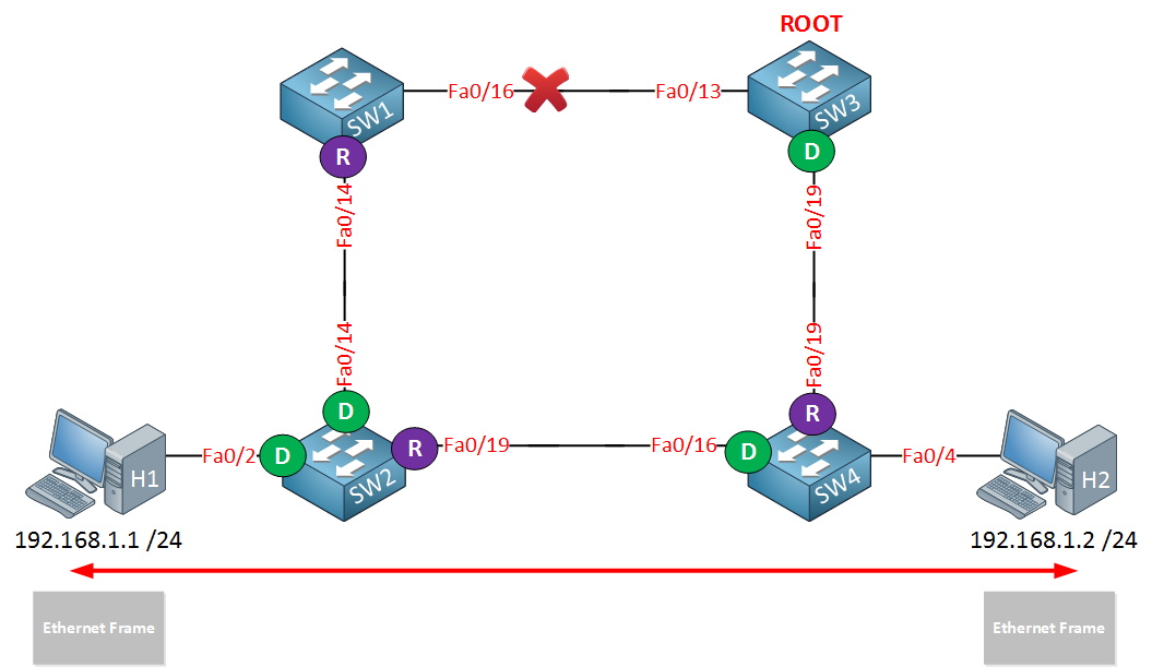 4 switches spanning tree recalculation new path