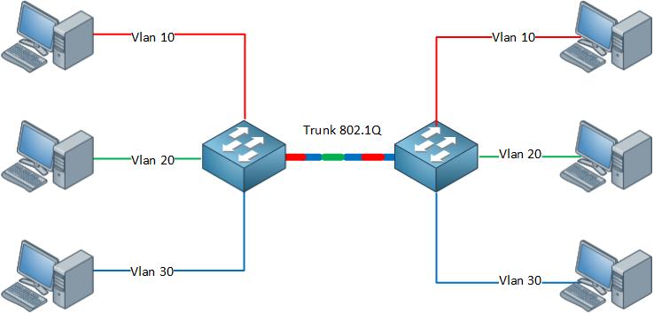 802.1q trunk example