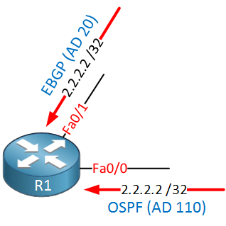 R1 prefix learned OSPF BGP