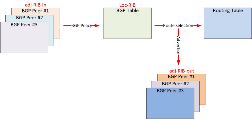 BGP adj-rib-in loc-rib adj-rib-out