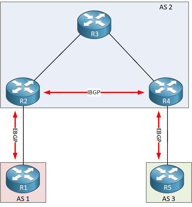 Bgp Synchronization Example Topology Ibgp Ebgp
