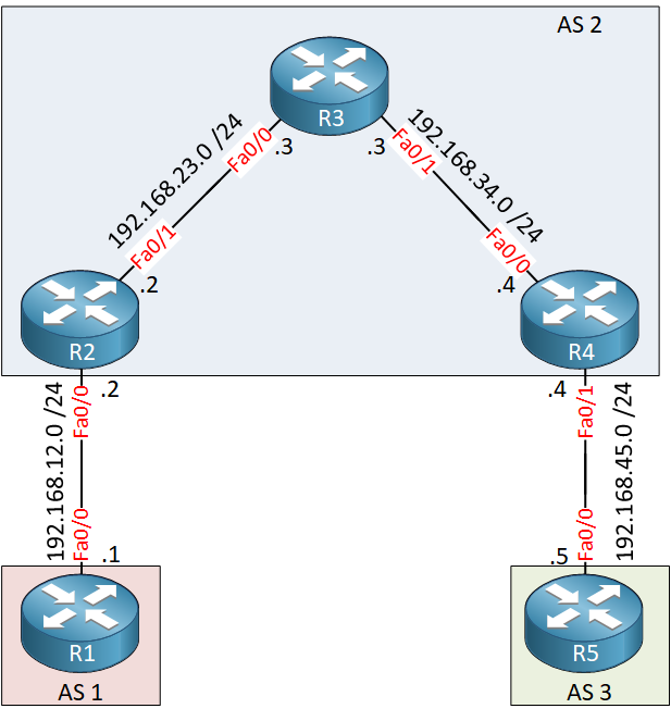 Bgp Synchronization Lab Topology