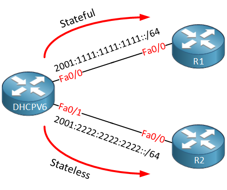 DHCPv6 Server Stateful Stateless Example