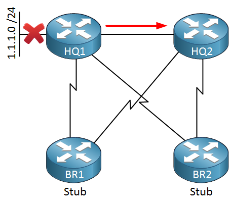 eigrp query with stubs