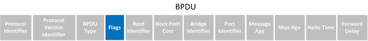 Spanning-Tree BPDU Flags
