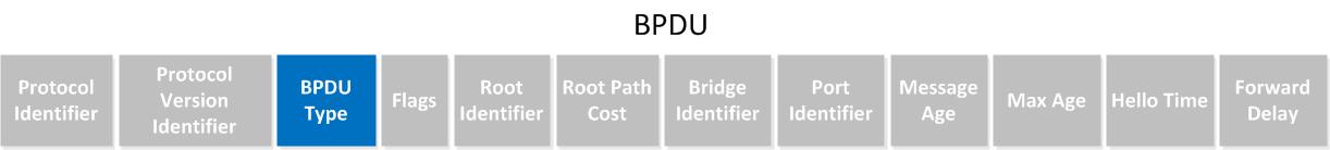 Spanning-Tree BPDU Type