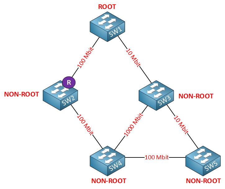 spanning tree cost root port