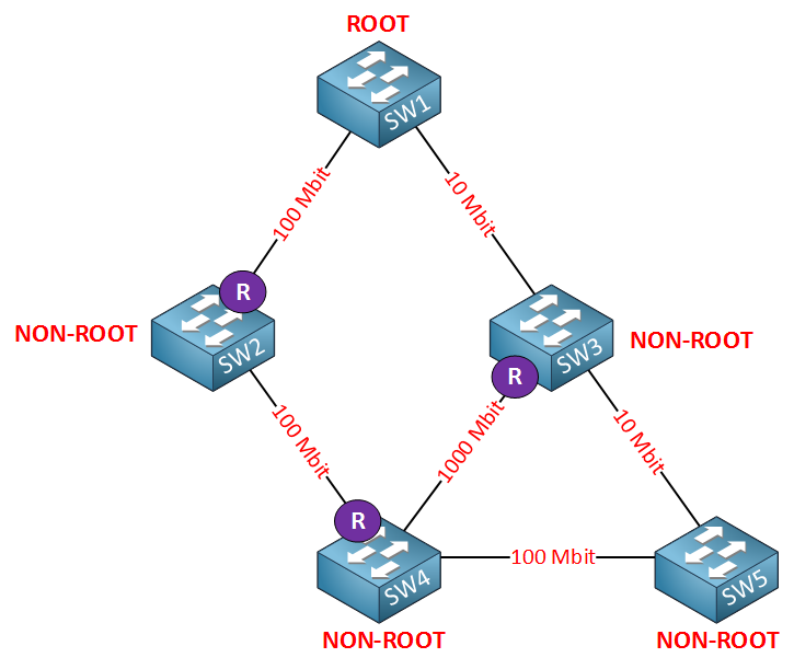 spanning tree cost root port 2