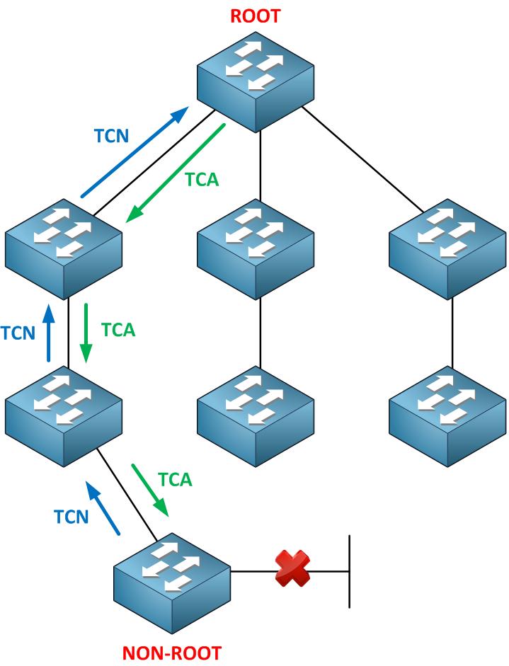 spanning-tree tcn tca