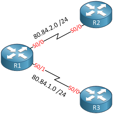 R1 R2 R3 serial links