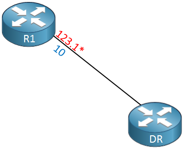 R1 connected to DR OSPF