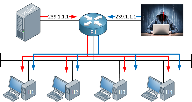 multicast attacker sending traffic