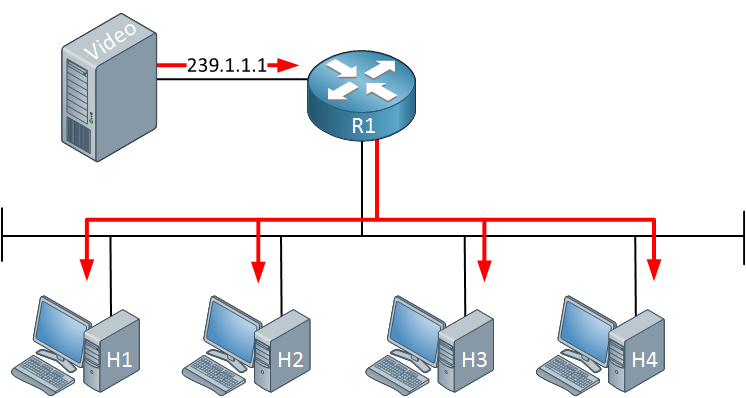 Multicast video server four hosts
