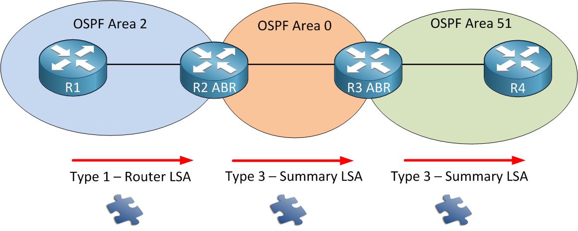 OSPF LSA Type 3