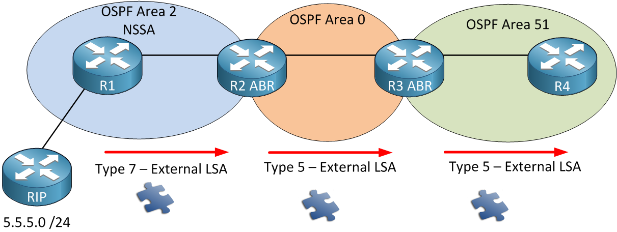 OSPF LSA Type 7