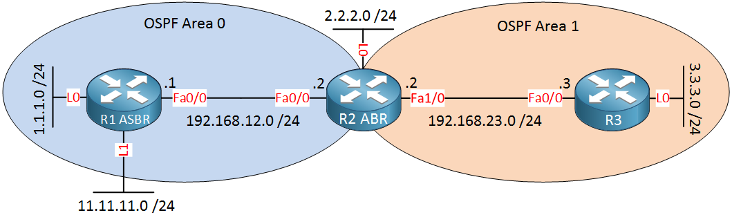 OSPF Two Areas 3 routers ABR ASBR