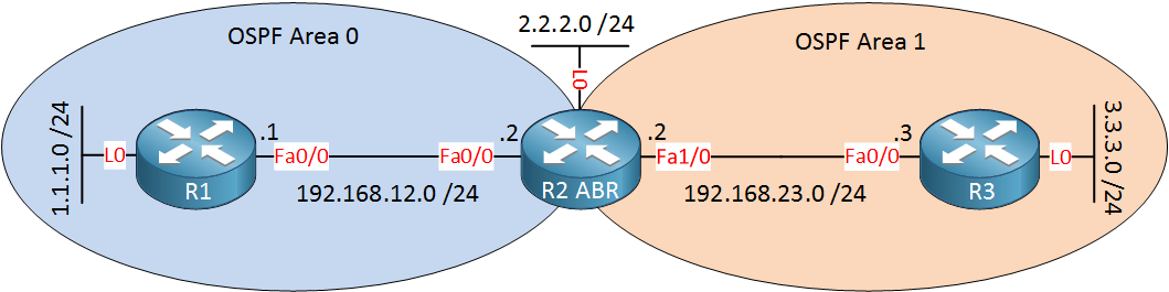 OSPF Two Areas 3 routers
