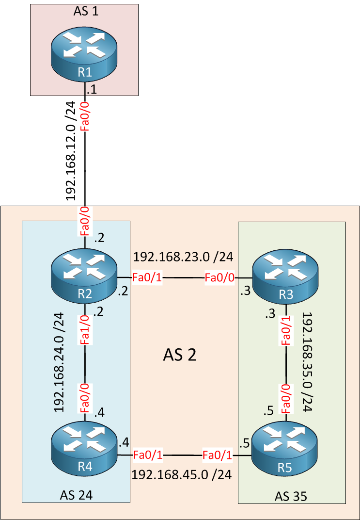 BGP Confederation AS1 AS2