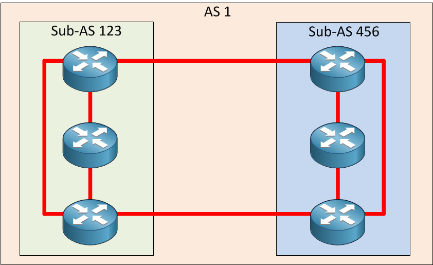 BGP Confederation Example