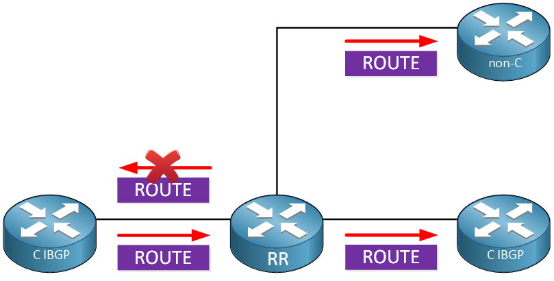 Bgp Route Reflector Rule2