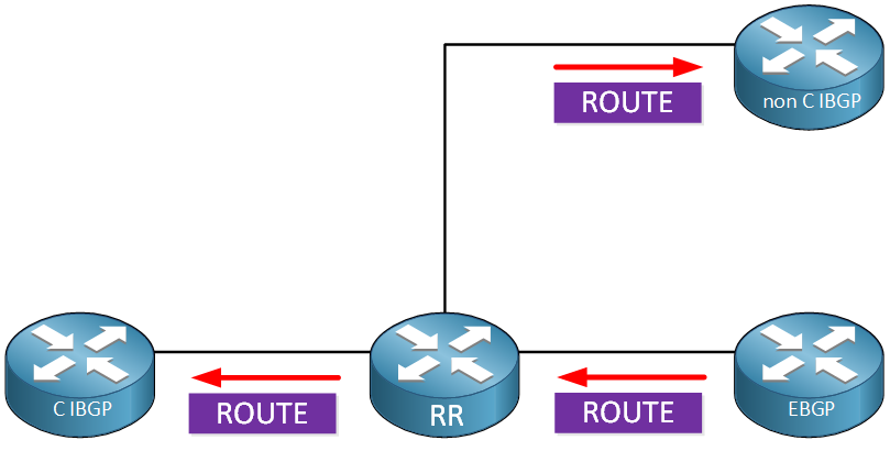 Bgp Route Reflector Rule3
