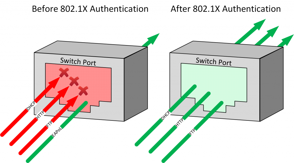 802.1x port control