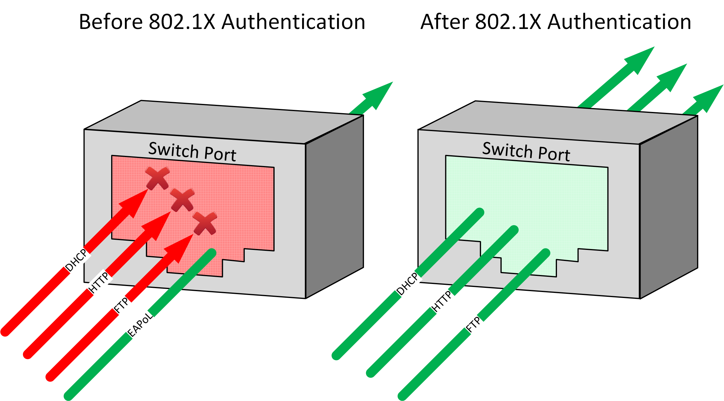 AAA and 802 1X Authentication | NetworkLessons com