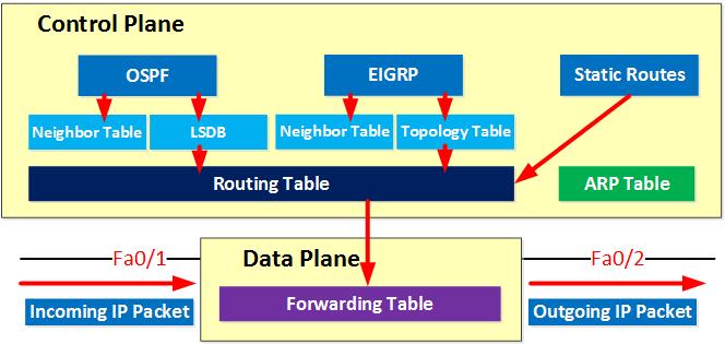 Control vs Data Plane