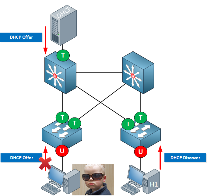 dhcp snooping discover offer packets