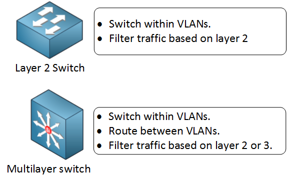 Layer 2 vs multilayer switch