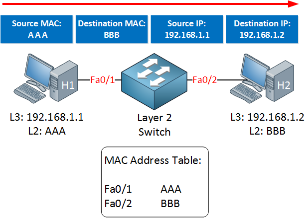 mac address table switch headers