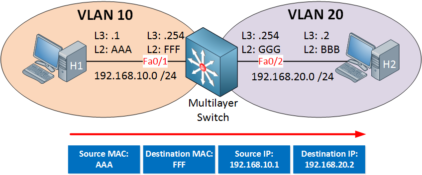 multilayer switch packet forwarding