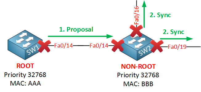 rapid spanning sync after proposal