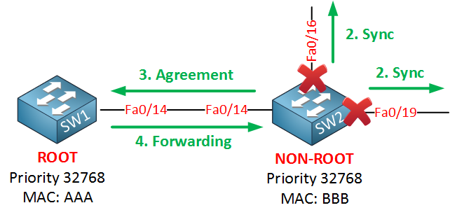 rapid spanning tree agreement after proposal