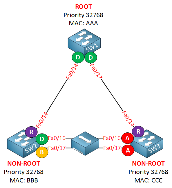 rapid spanning tree backup port hub