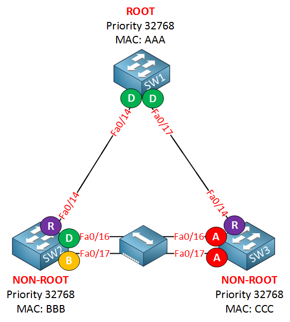 rapid spanning tree backup port