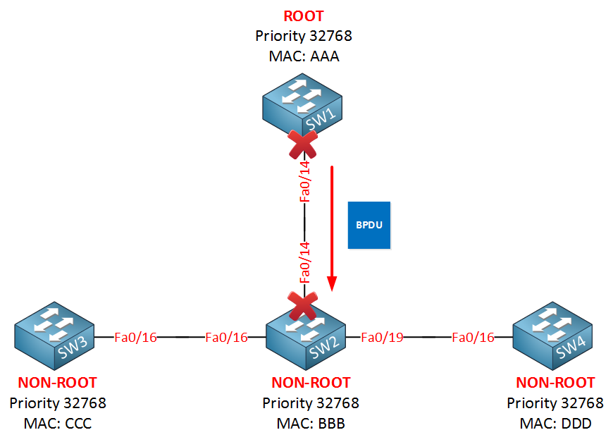 rapid spanning tree bpdu sent