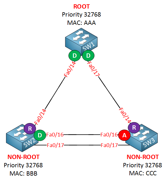 rapid spanning tree example second link