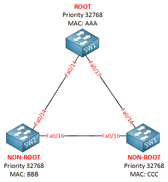 rapid spanning tree example