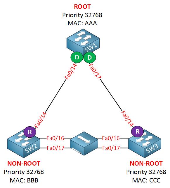 rapid spanning tree hub