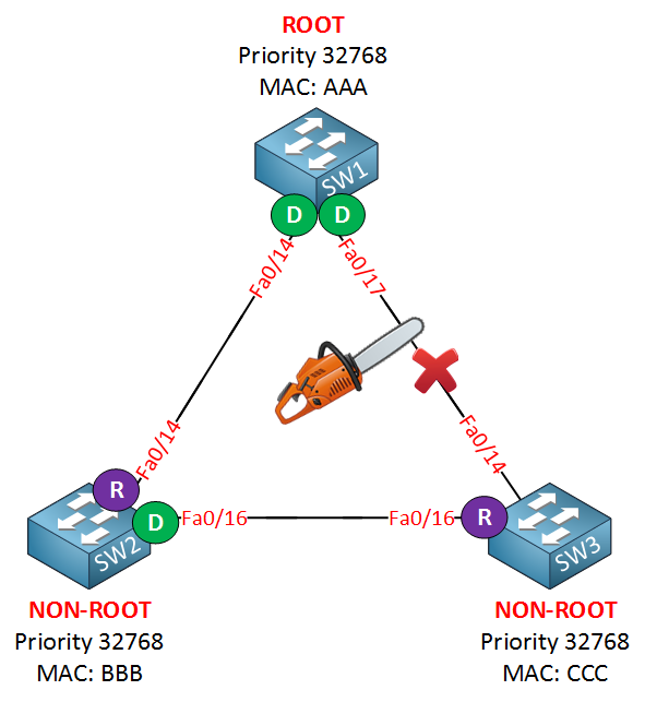 rapid spanning tree link broken