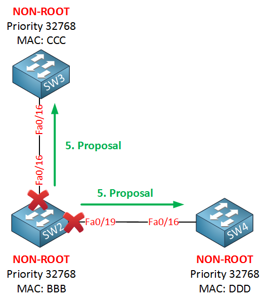 rapid spanning tree proposal two switches