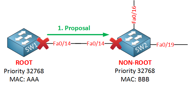 rapid spanning tree proposal