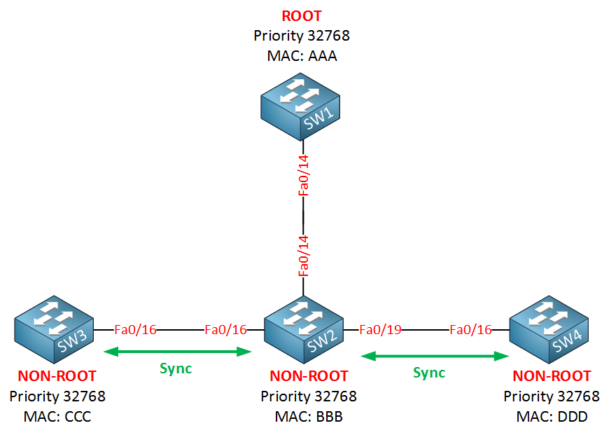 rapid spanning tree sync ports unblocked