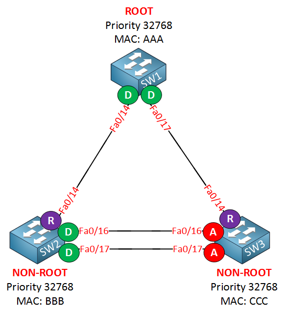rapid spanning tree two alternate ports